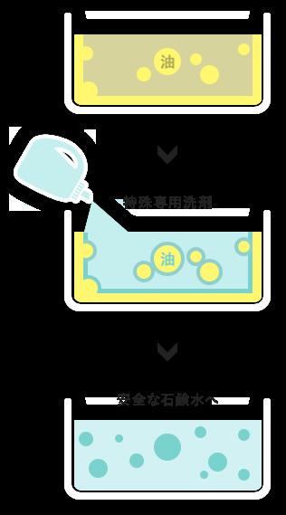 特殊専用洗剤安全な石鹸水へ